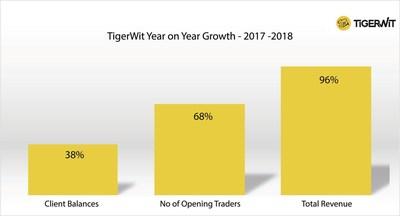 TigerWit实现创纪录增长 计划进一步拓展全球市场