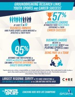 Largest regional survey of its kind reveals impact of sports on child development and career success.