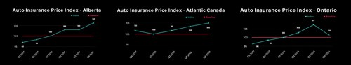 Report: Auto insurance rates have risen considerably across Canada in the past year (CNW Group/LowestRates.ca)