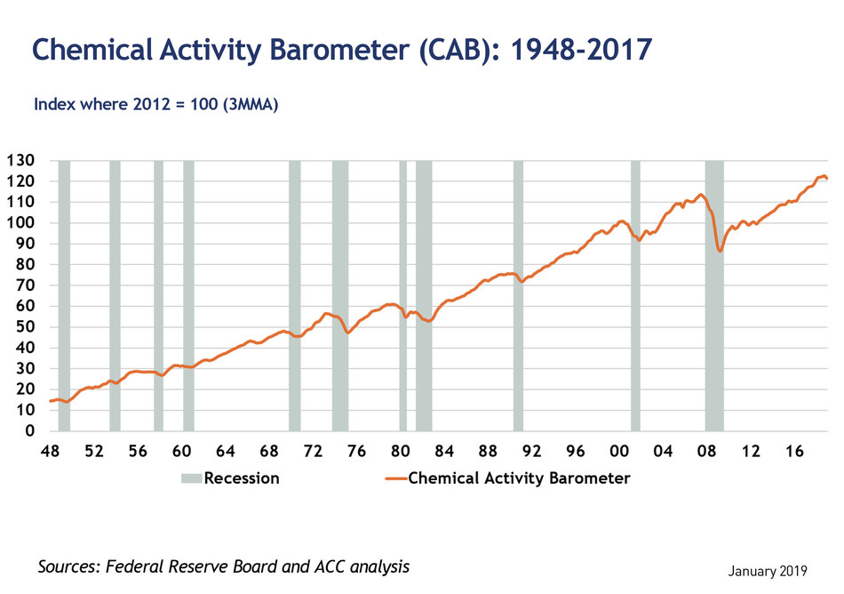 Chemical Activity Barometer (CAB): 1948-2017