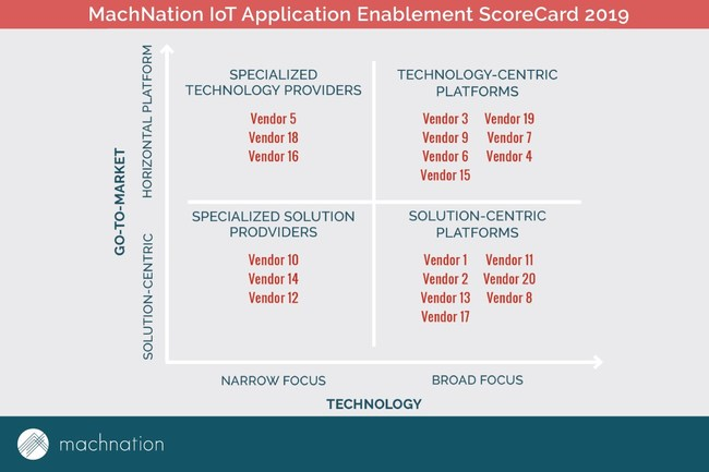 Sample quadrant from MachNation's 2019 IoT Application Enablement ScoreCard