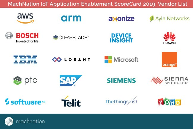 IoT platform vendors included in MachNation's 2019 IoT Application Enablement ScoreCard