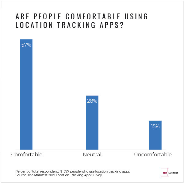 Despite concerns, most app users still feel comfortable that their apps track their location, new survey data from The Manifest finds.
