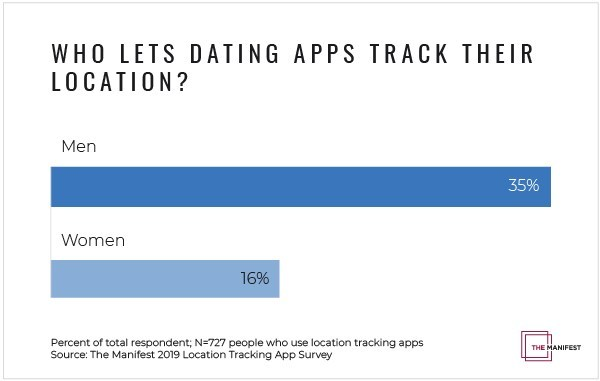 Men are more likely to share their location data on dating apps than women, according to new survey data from The Manifest.