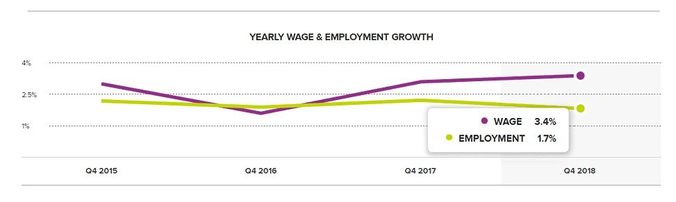 Chart 1: Yearly Wage & Employment Growth – December 2018