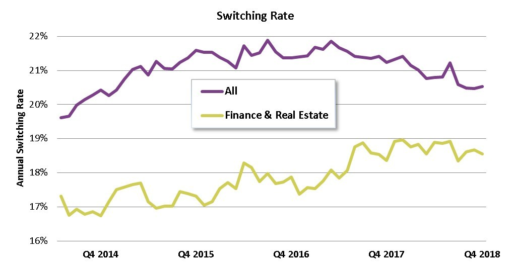 Chart 2: All Industries vs Finance Switching Rate – December 2018