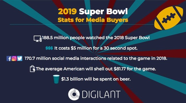 To download the full infographic go to: https://www.digilant.com/whitepaper/2019-super-bowl-infographic-what-media-buyers-need-to-know-to-prepare-for-the-big-game/.