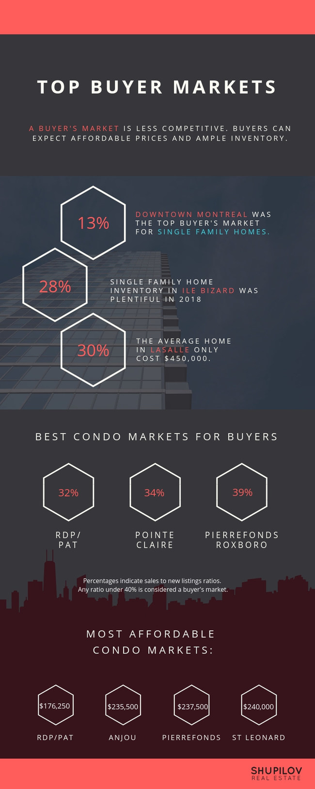 Montreal Top Buyer's Markets, Q4 2018, Ranked according to sales to new listing ratio. Source: Shupilov Real Estate (CNW Group/Shupilov Real Estate)