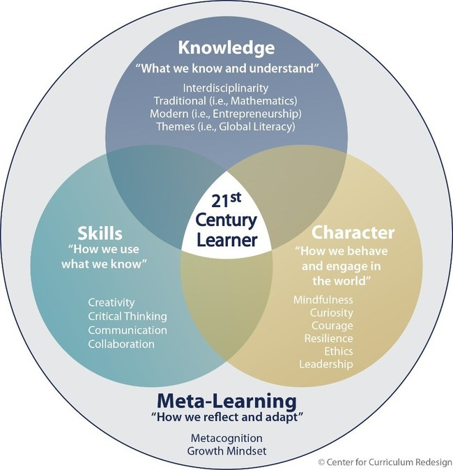 The Center for Curriculum Redesign 4-Dimensional Framework
