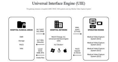 UIE Interface Engine - HL7 Broker
