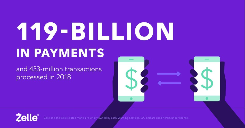 Early Warning Services, LLC., the network operator behind Zelle®, today announced $119-billion in payments on 433-million transactions processed in 2018.