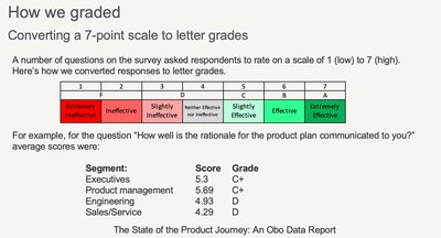Obo State of the Product Journey Grading Scale