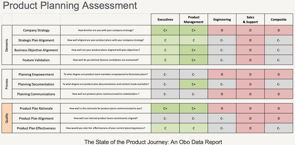 Product Planning Assessment