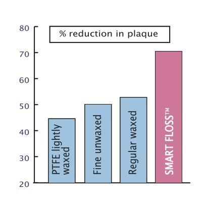 Smart Floss Plaque Study