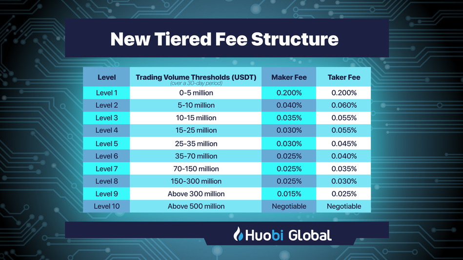Huobi Global Lowers Fees For Institutional & High Volume Traders
