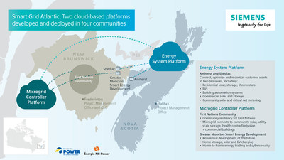 Siemens Canada, NB Power and Nova Scotia Power announce $92.7 million project to develop the electrical grid of the future (CNW Group/Siemens Canada Limited)