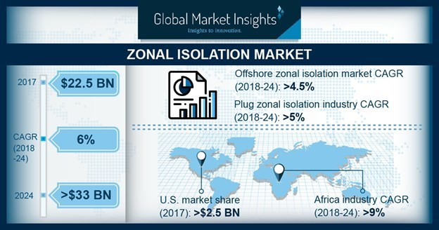 Zonal Isolation Market size will surpass USD 33 Billion by 2024, as reported in the latest study by Global Market Insights, Inc.