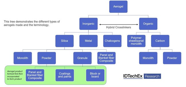 Source: IDTechEx 'Aerogels 2019-2029 - Technologies, Markets and Players'