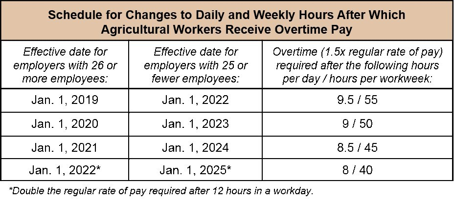 For pre-existing overtime requirements for agricultural workers, including on the 7th day of work in a workweek, please see Wage Order 14.