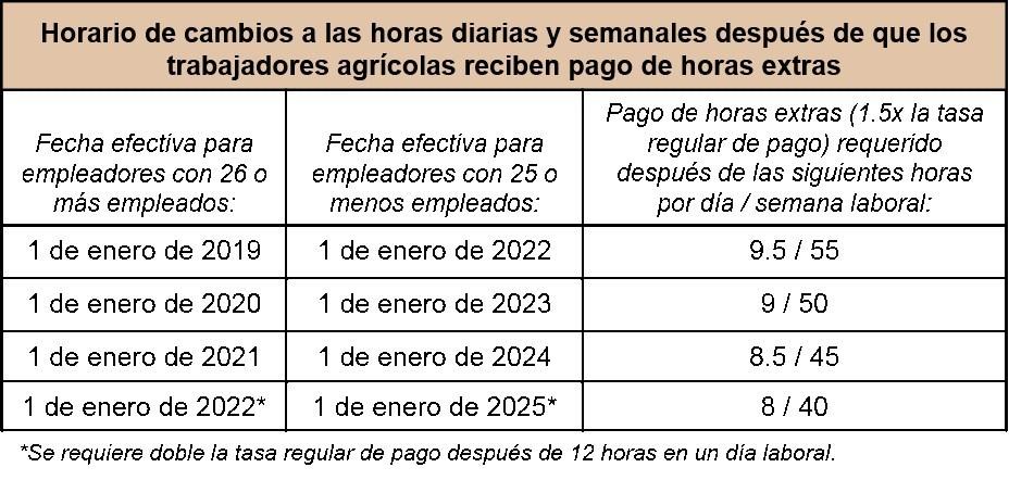 Para los requisitos preexistentes para trabajadores agrícolas, incluso el séptimo día de trabajo en una semana laboral, consulte la orden de salarios 14. (PRNewsfoto/California Labor Commissioner's)