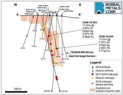 Figure 2. Longitudinal section showing distribution of drill intercepts at Östra Silvberg. (CNW Group/Boreal Metals)