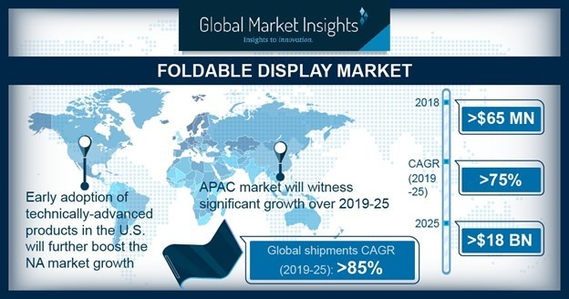 The foldable display market is expected to grow from USD 65 million in 2018 to USD 18 billion by 2025 when the global industry shipments are predicted to witness a whopping growth rate of 85 percent, according to a 2019 Global Market Insights, Inc. report.