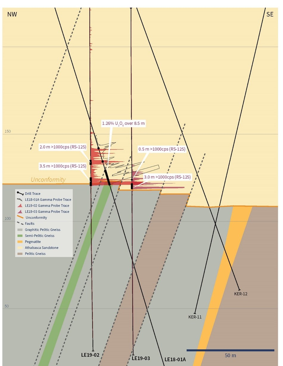 Figure 2 – Cross-Section Through Drill Holes LE19-02, LE19-03 and LE18-01A (CNW Group/IsoEnergy Ltd.)