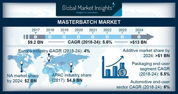 Masterbatch Market size will likely surpass USD 13 billion by 2024