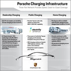Porsche Cars North America Announces Three Years of Electrify America Charging for Taycan Owners