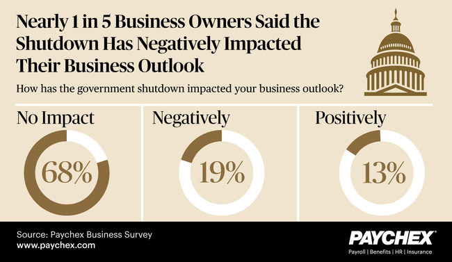 New research by Paychex reveals that the government shutdown negatively impacted business outlook for nearly one in five business owners (19 percent).