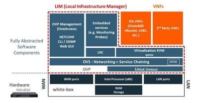Lanner Partners with EKINOPS to Enable Flexible uCPE