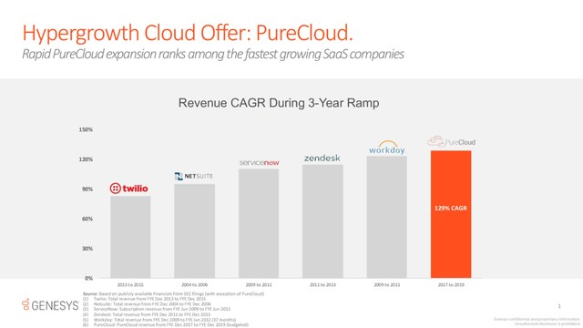 Rapid Genesys PureCloud expansion ranks among the fastest growing SaaS companies.