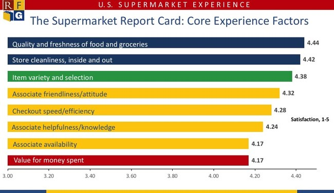Supermarket Core Experience Factor Ratings - 2019