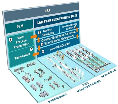 Camstar Electronics Suite activates the seamless flow of product and business data between product lifecycle management (PLM), enterprise resource planning (ERP) and shop floor execution through an integrated digital thread, enabling faster and streamlined change cycles.