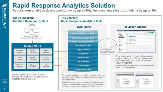 Health Catalyst Rapid Response Analysts Solution. Reduce your analytics development time by up to 90%, increase analytics productivity by up to 10x!