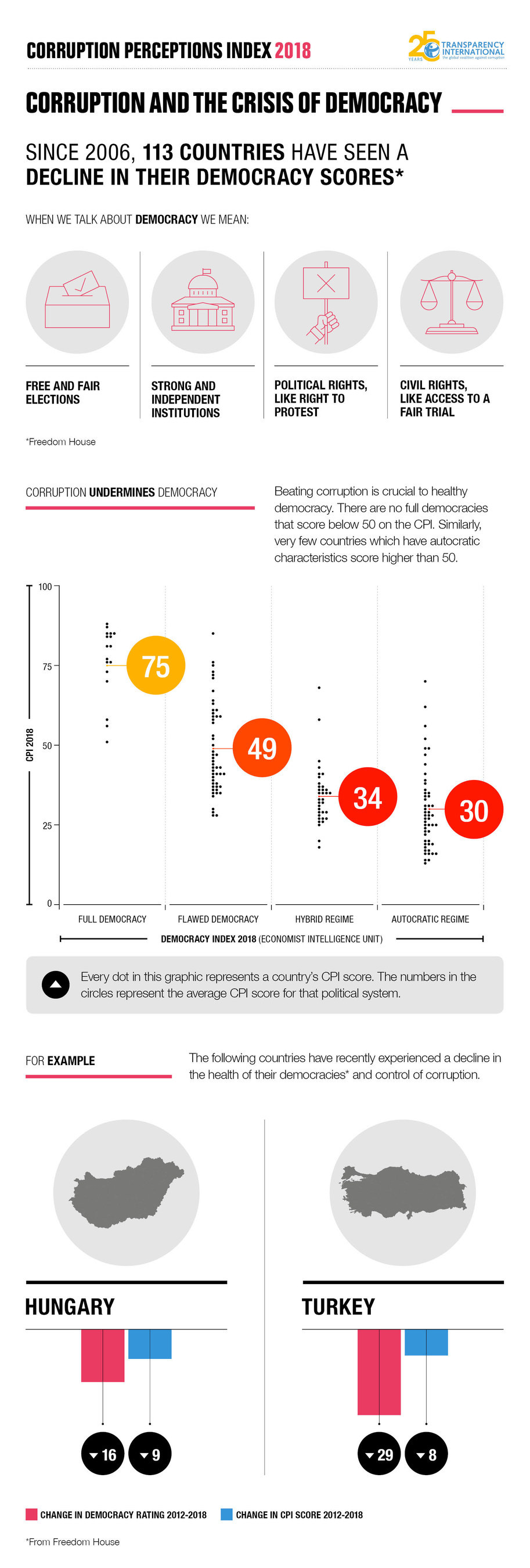 The 2018 Corruption Perceptions Index (CPI) - Global Infographic (3)