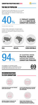 The 2018 Corruption Perceptions Index (CPI) - Global Infographic (4)