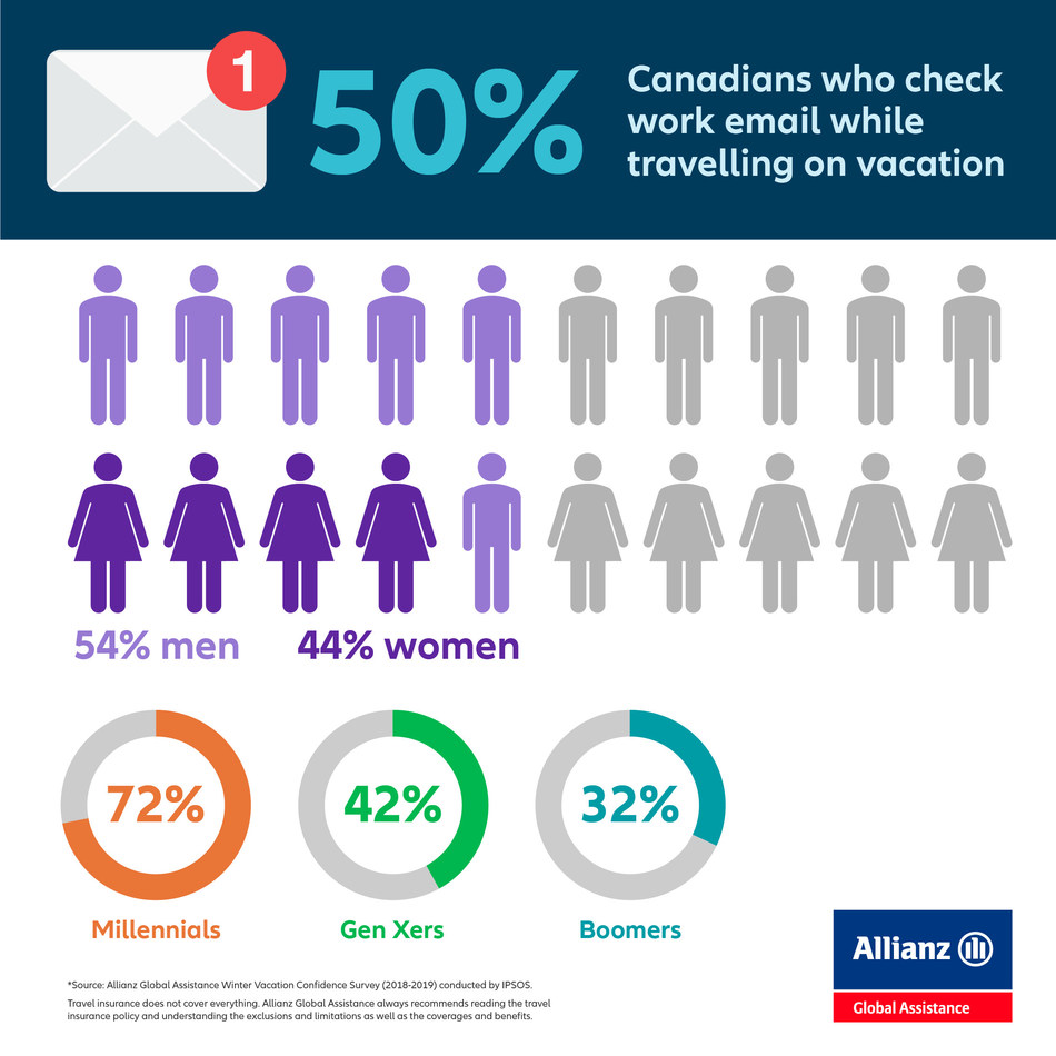 Social media habits of Canadian travellers (CNW Group/Allianz Global Assistance Canada)