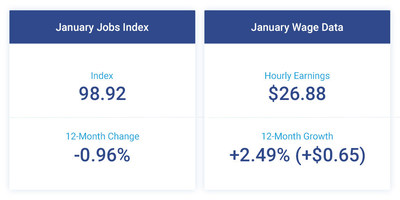 The Paychex   IHS Markit Small Business Employment Watch started the new year with slight gains in small business job and hourly earnings growth.