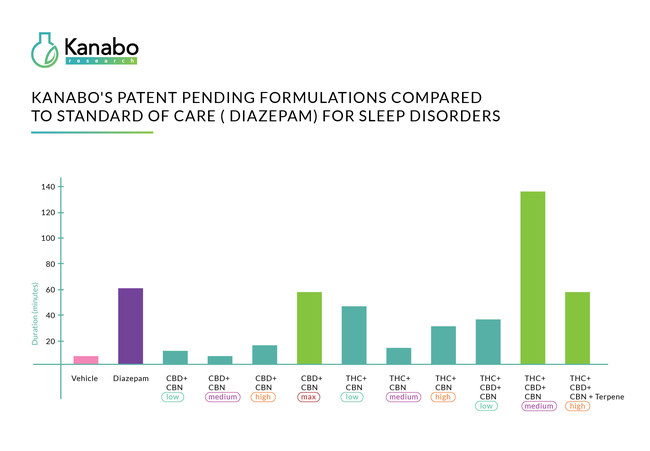 The graph shows the sleep duration achieved by Kanabo Research's patent pending formulations. The green marked formulation demonstrates the highest efficacy compared to Diazepam.