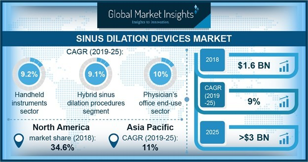 Physician's office segment of sinus dilation devices market held substantial revenue share in 2018 and is projected to witness 10% CAGR over the coming years.