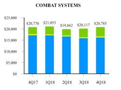 EXHIBIT H-2 Combat Systems