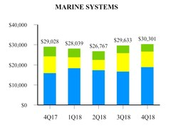 EXHIBIT H-2 Marine Systems