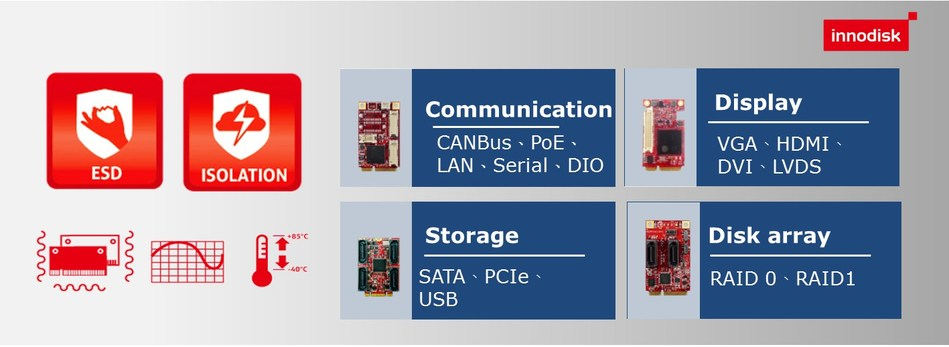I/O expansion cards that fits the industrial platforms of today and tomorrow