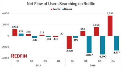 Net flow of users searching on Redfin in Seattle and Denver