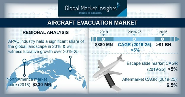 OEM holds substantial aircraft evacuation market revenue share to 2024 with increasing demand for air carriers across the globe.