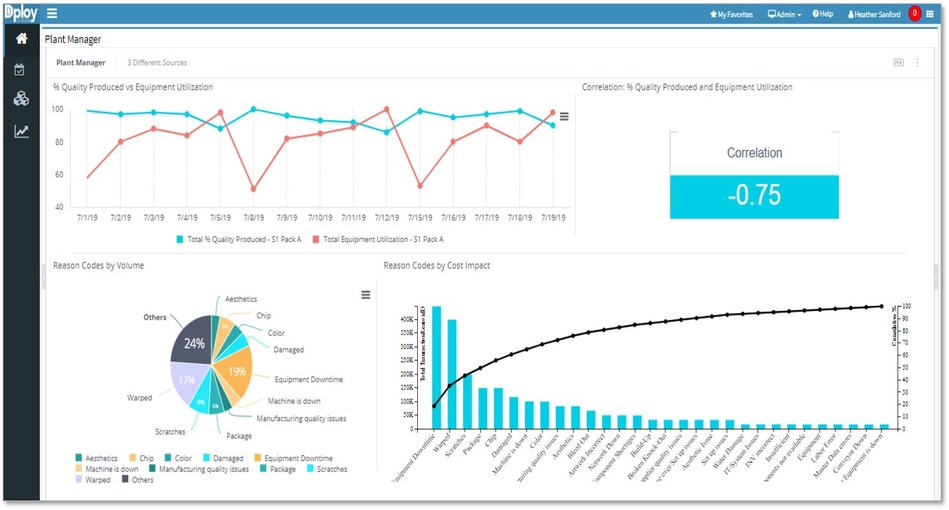 User defined analytics dashboard of Dploy Solutions (PRNewsfoto/Dploy Solutions)