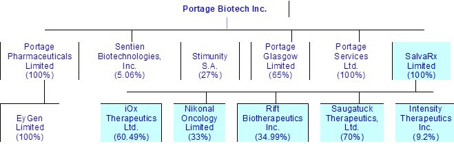 Portage Biotech Inc. portfolio after the acquisition of SalvaRx Limited (CNW Group/Portage Biotech Inc.)