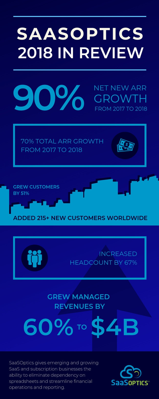 See how SaaSOptics grew in 2018.