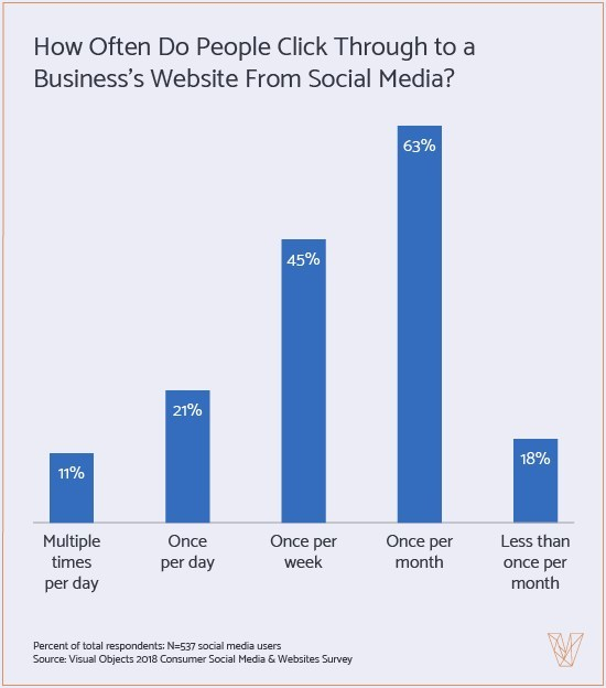 People frequently click through to a business website from social media, new data from Visual Objects finds.